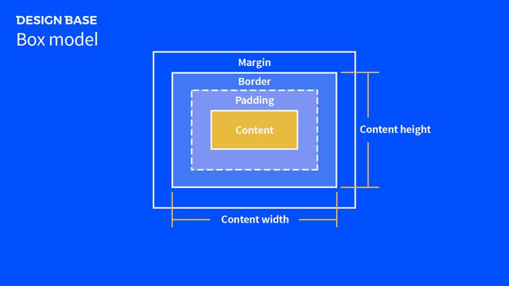 애니마 플러그인 - 박스모델에 대한 개념
