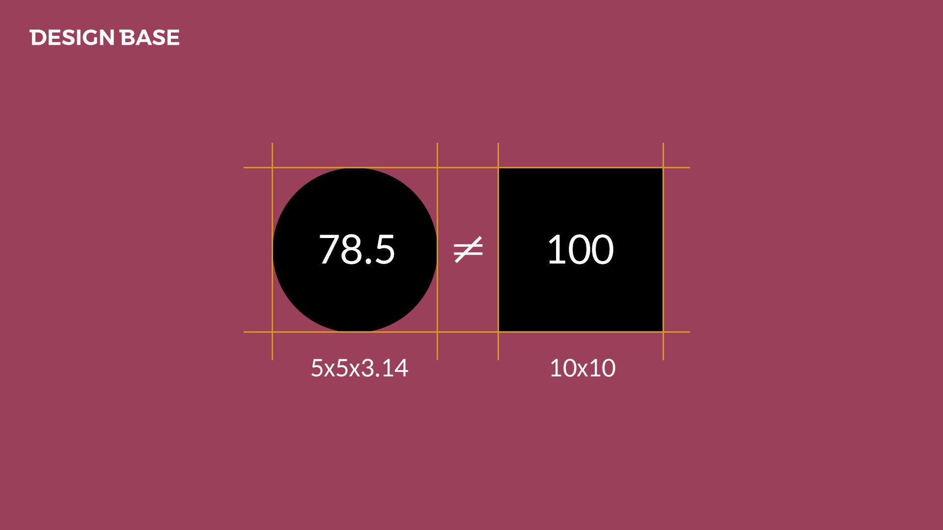 원과 정사각형의 넓이는 같지 않다.