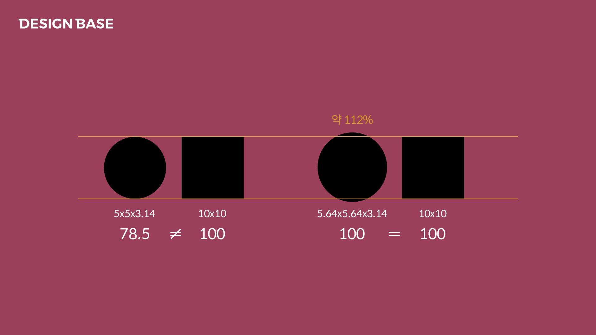 넓이가 같아보이려면 정사각형보다 원의 지름을 112%를 커야한다. 원의 넓이를 구하는 수학적 공식
